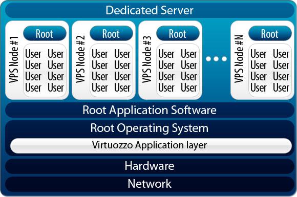 Virtuozzo Features, Virtuozzo Powered VPS from Imageleet.com